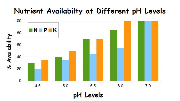NPK Availability pH Chart